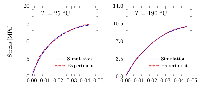 comparison-stress-simulation-experiment